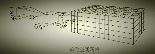 什么是建筑模数协调?