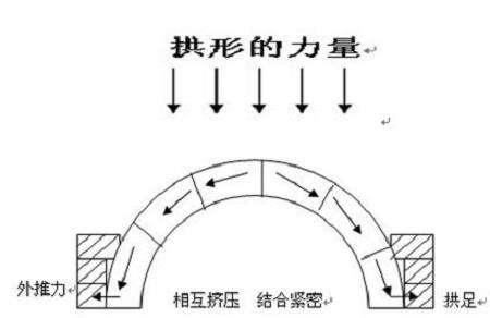 工程力學學習筆記(四)