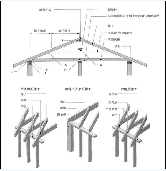 最常见轻钢桁架形状有哪些?