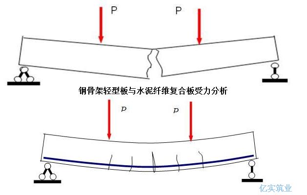 钢骨架轻型板受力分析