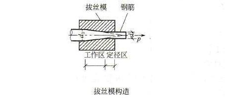 钢骨架轻型板使用冷拔低碳钢丝片