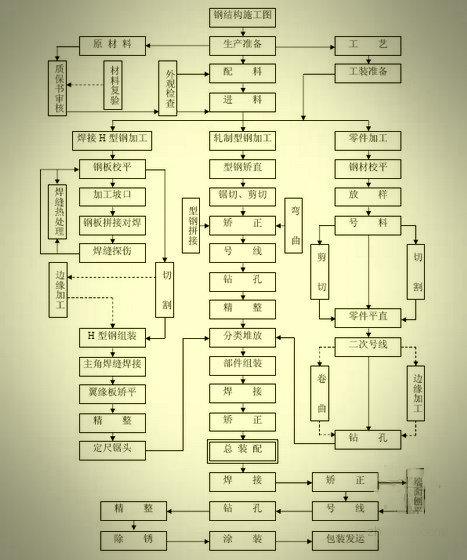 教科书式的钢结构加工和施工工序流程