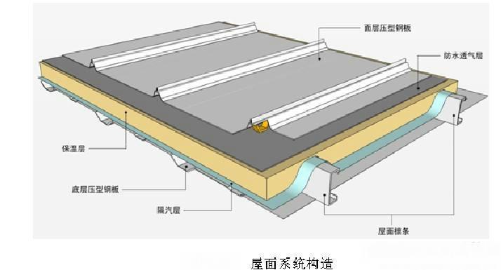 轻型屋面板和轻质屋面板的重大区别是什